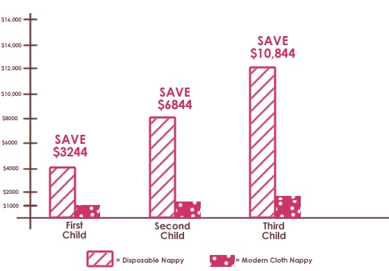 Why Choose MCN's. Great info by Nurture Nappies