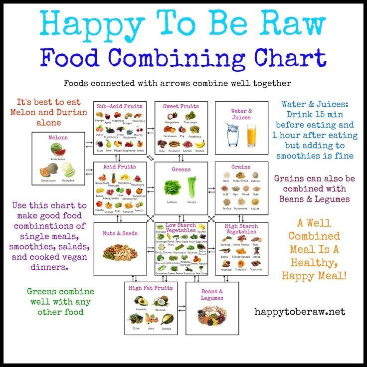 combine food chart - 736×736
