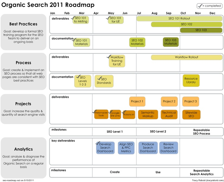 SeoRoadmapPng   Timeline Or Roadmap    Time
