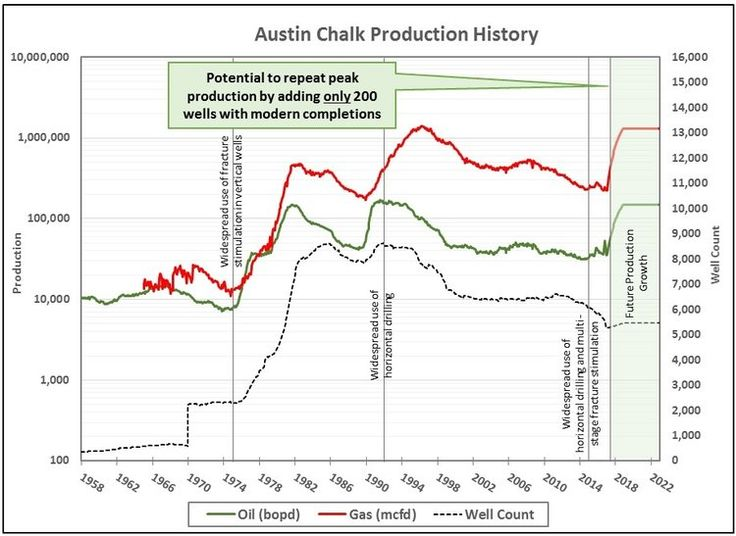 If you want to have more knowledge regarding Fractured Austin Chalk, EOG Resources then you need to be at https https://goo.gl/NzqEV6