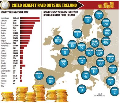 Ireland has paid out almost €40m in child welfare benefits to families living in other European Union countries over the past three years, the Sunday Independent can reveal.