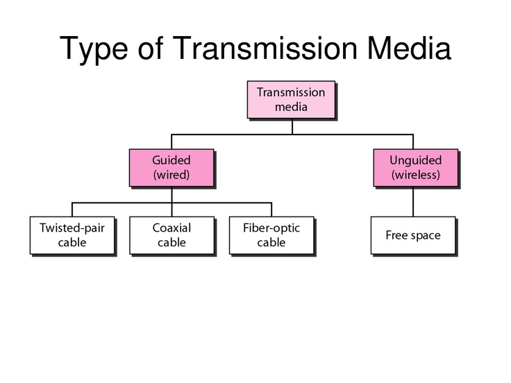 transmission media - such as sattelites and cellular radio networks ...