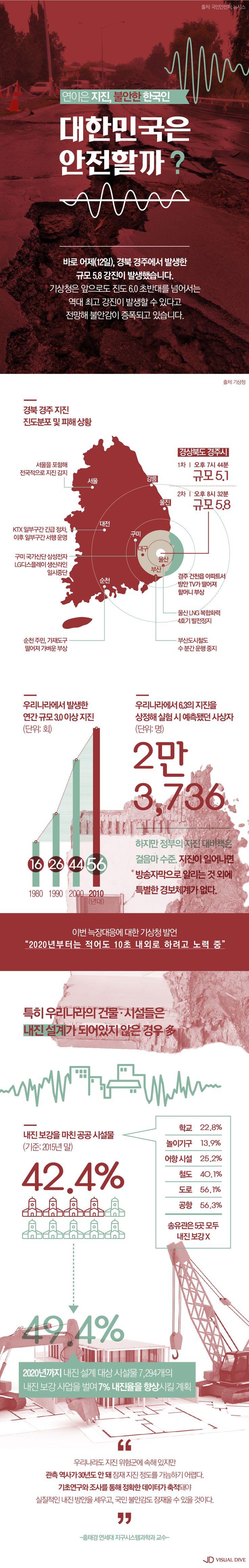 연이은 '지진'에 커지는 불안감… 대한민국은 안전할까? [인포그래픽] #earthquake / #Infographic ⓒ 비주얼다이브 무단…