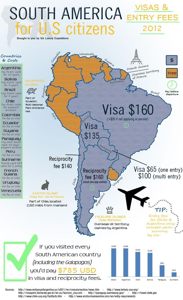 Updated visas and entry/reciprocity fees for US citizens to South America as of 2012.