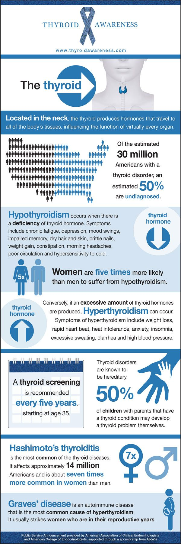 Thyroid Awareness