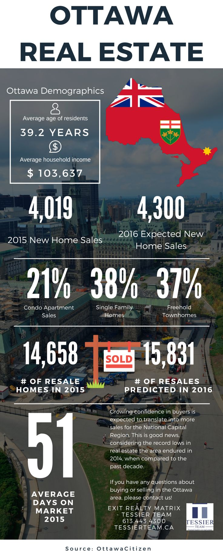 The #Ottawa #RealEstate market is expecting an increase in sales in 2016. That's great news for the Nation's Capital. Here are some #stats to take a look at. If you have more questions, feel free to contact us at tessierteam.ca ! Find out what your home is worth, quickly and easily with our new app! www.sellinginottawa.com