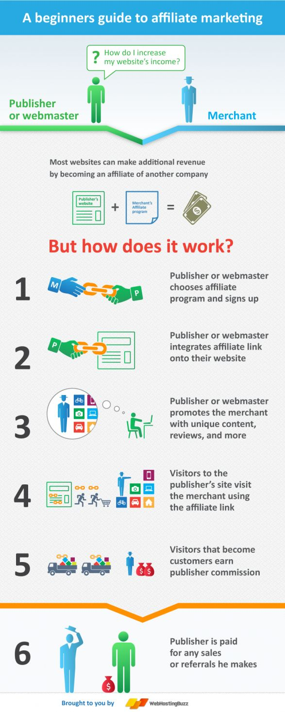 Affiliate Marketing How Does It Work? [Infographic] :http://www.eukhost.com/affiliates.php