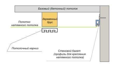 схема крепления потолочного карниза к натяжному потолку
