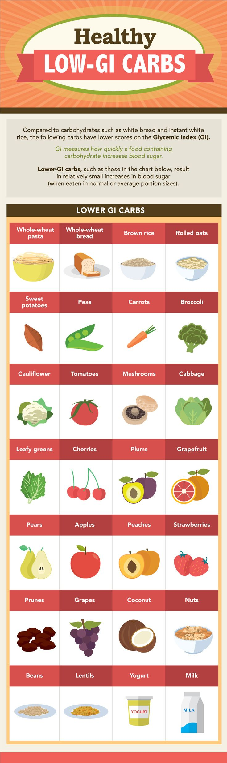 List of Healthy Low Glycemic Index Carbohydrates