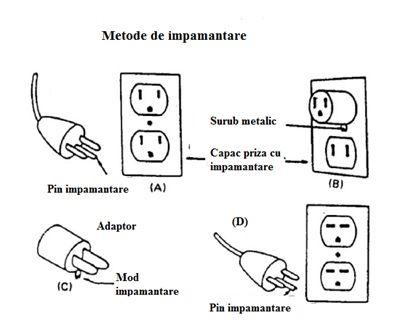 Impamantarea pentru masini pentru prelucrarea lemnului monofazate - blog masiniunelte.store.ro