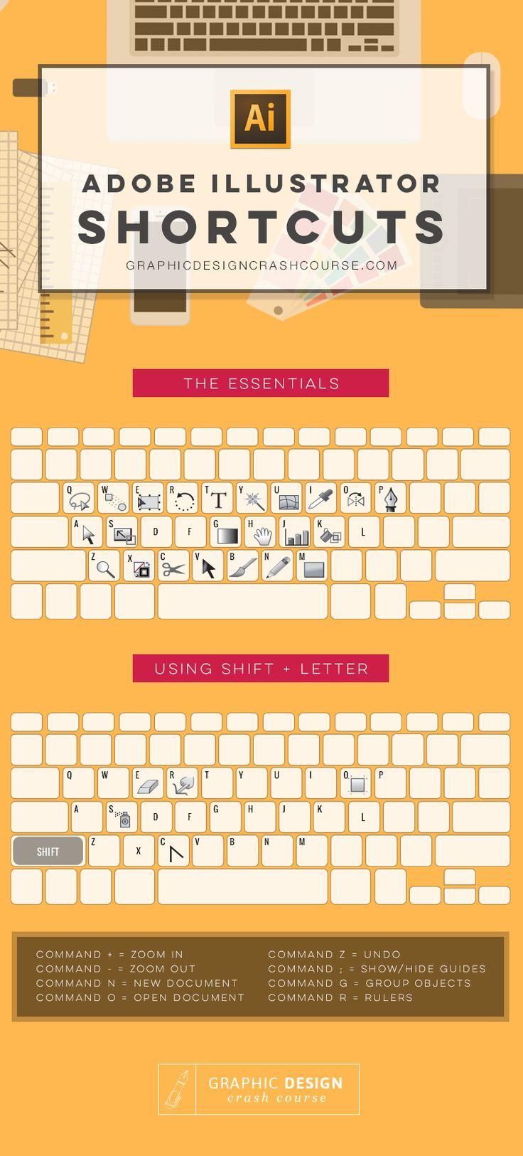 Hola: Una infografía con los Atajos de teclado para Adobe Ilustrator. Vía Un saludo