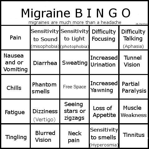 Chronic Migraine more than a headache, pain, chills, misophobia, photophobia, aphasia, nausea, vomiting, diarrhea, sweating, tunnel vision, fatigue, vertigo, tinnitus, tingling, neck pain, hyperosmia, loss of appetite, yawing, increased urination, tunnel vision, and auras.
