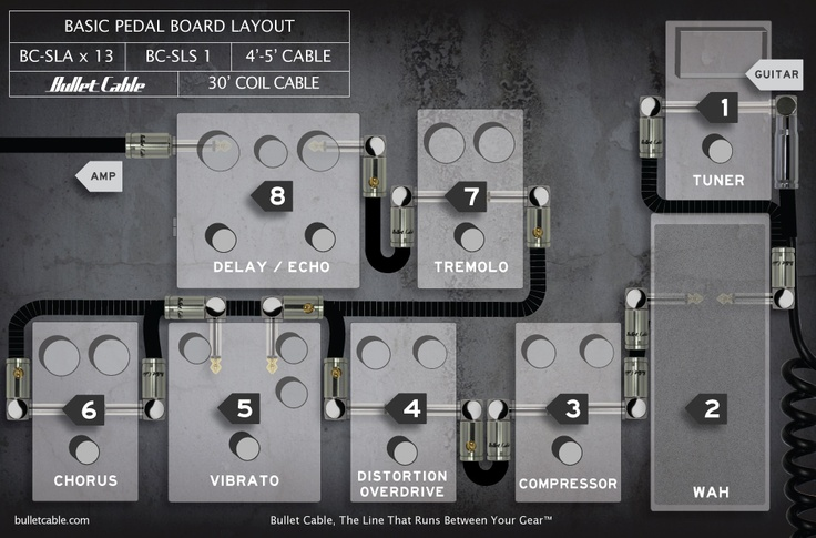 basic pedal and effects layout for your pedalboard setup fender guitar wiring diagram #9