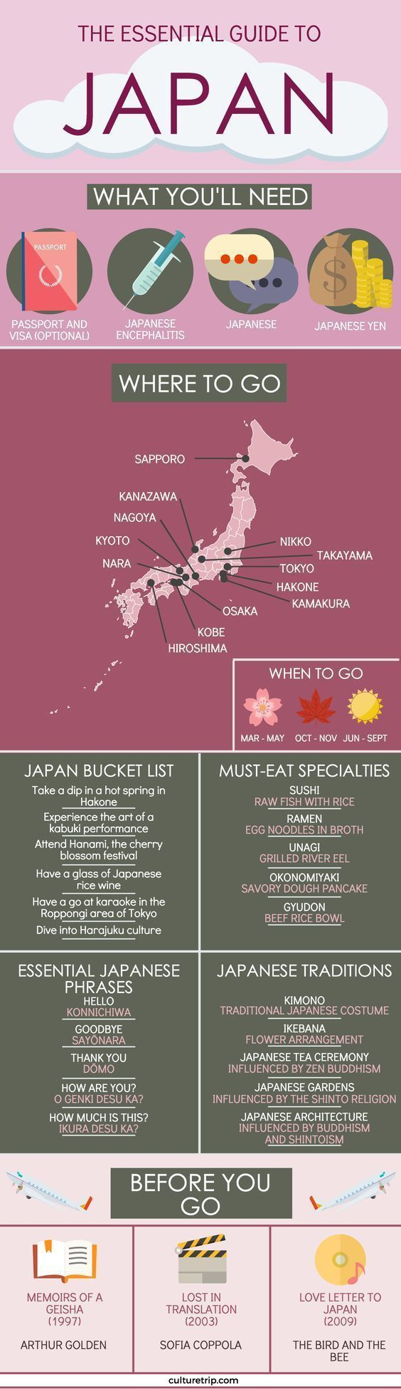 The Best Travel Guide For Travelling To Japan #travelinfographic