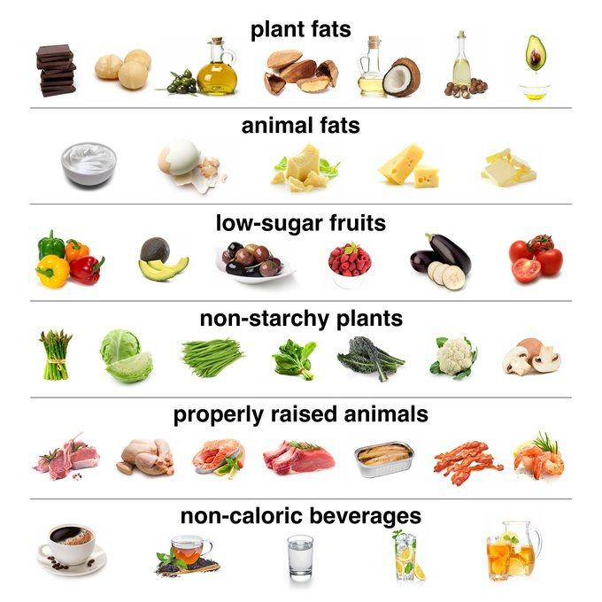 The low carb food pyramid which is based on real food, healthy oils and good quality protein.   ditchthecarbs.com