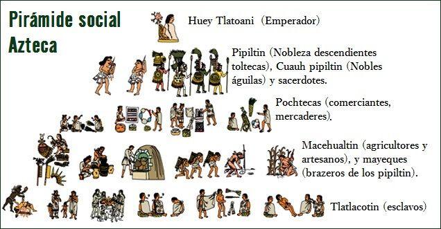 Más allá de la división del trabajo, los mexicas tenían un estricto sentido de las estratificación social y el orden que implicaba.