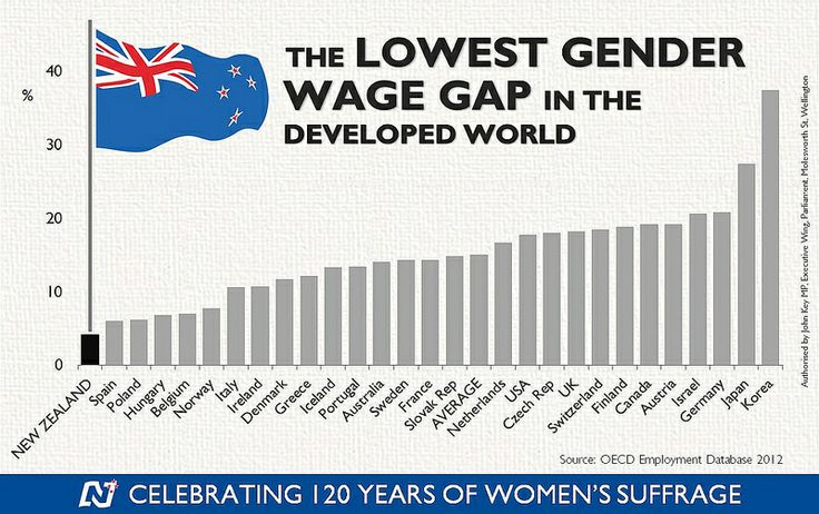 The lowest gender wage gap in the developed world