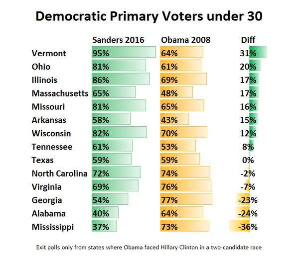 ernie Sanders might be the most popular young people's candidate in history…