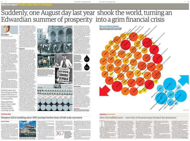 Final Major Project: Guardian Infographics