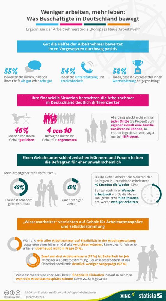 """Pressemitteilung: Was Beschäftigte in Deutschland bewegt: XING und Statista präsentieren ausführliche Ergebnisse der Arbeitnehmerstudie """"Kompass Neue Arbeitswelt"""""""