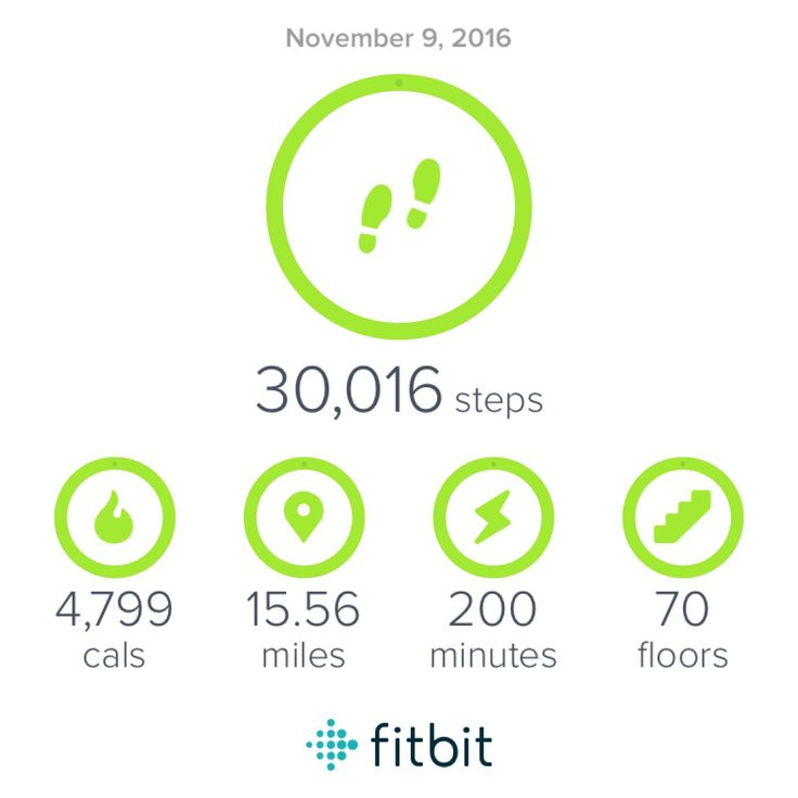 Great day!  #Fitbit #GetFitCrew #GFC