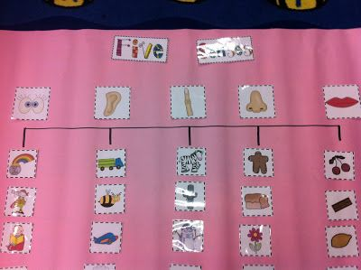 Five Senses Tree Map- could have the kinders do their own, too, with picture cut-outs, or drawing