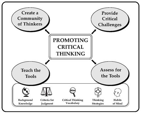 21 best Critical Thinking skills images on Pinterest