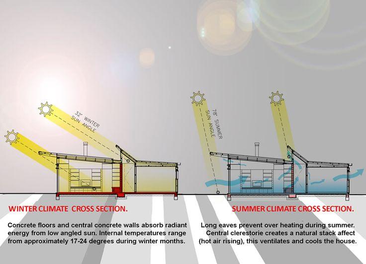 Aprovechamiento pasivo de la Energia Solar - Un mejor diseño incrementa la eficiencia energética.