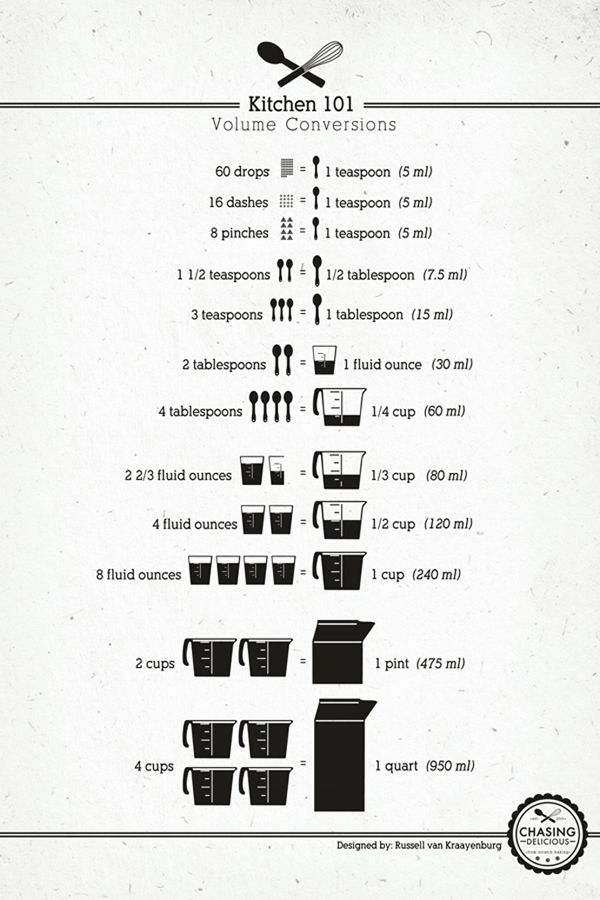kitchen-volume-conversions. Easy cheat sheet that I will definitely need soon!