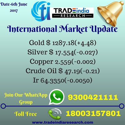 Best Share Market Blogs | Best Stock Market Blogs | Best Share Market News: MCX International Stock Market opening Update By T...