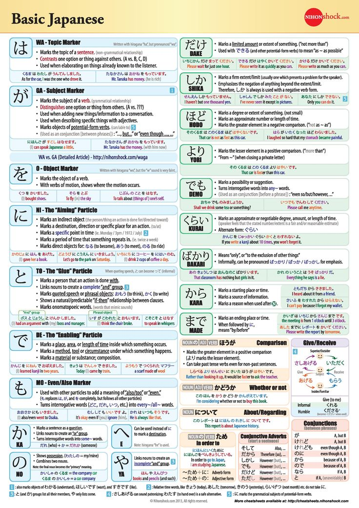 Basic Japanese Grammar Chart II #japanese #language #grammar