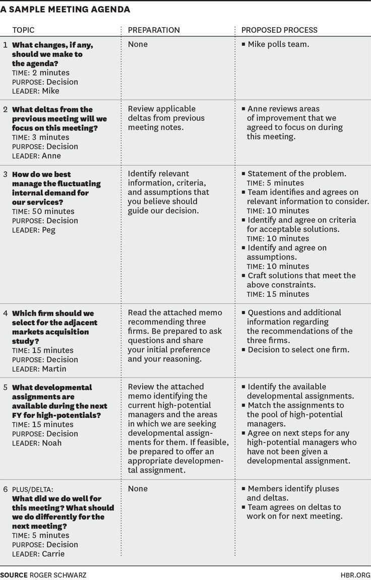 How to Design an Agenda for an Effective Meeting Roger Schwarz MARCH 19, 2015 W150313_SCHWARZ_SAMPLEMEETING (1)