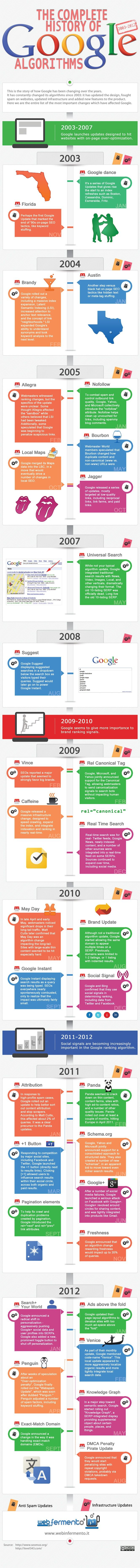 #INFOGRAPHIC: The Complete History of #Google Algorithms ~ Sociable360.com | Social Media, Blogging, SEO and Marketing Resources. @Webinfermento