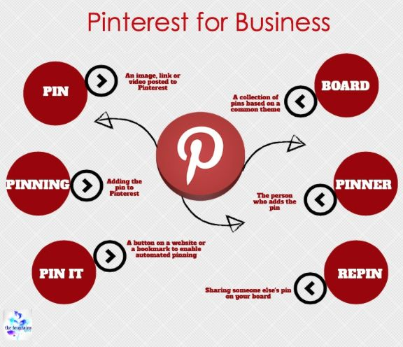 How to market your business on Pinterest - hints & tips to get the most put of your social media marketing on Pinterest. From The Fountains Agency.