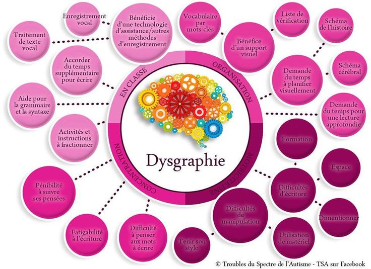 Dysgraphie