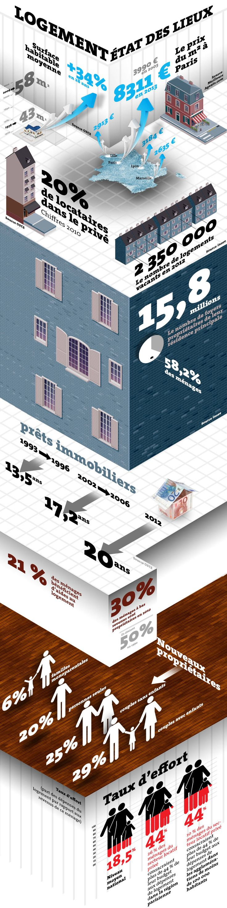 L'état des lieux du logement en France