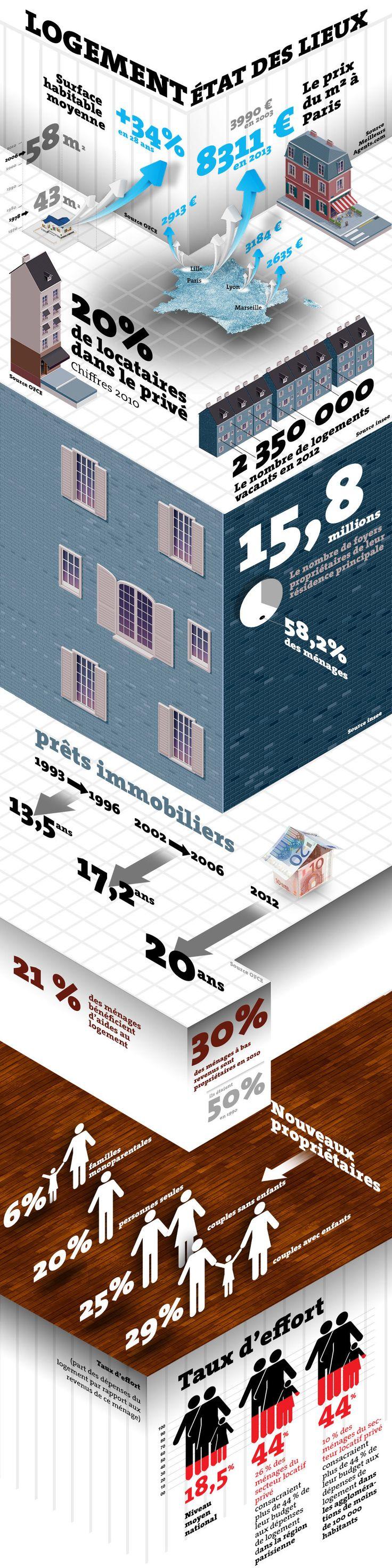modele etat des lieux 2013