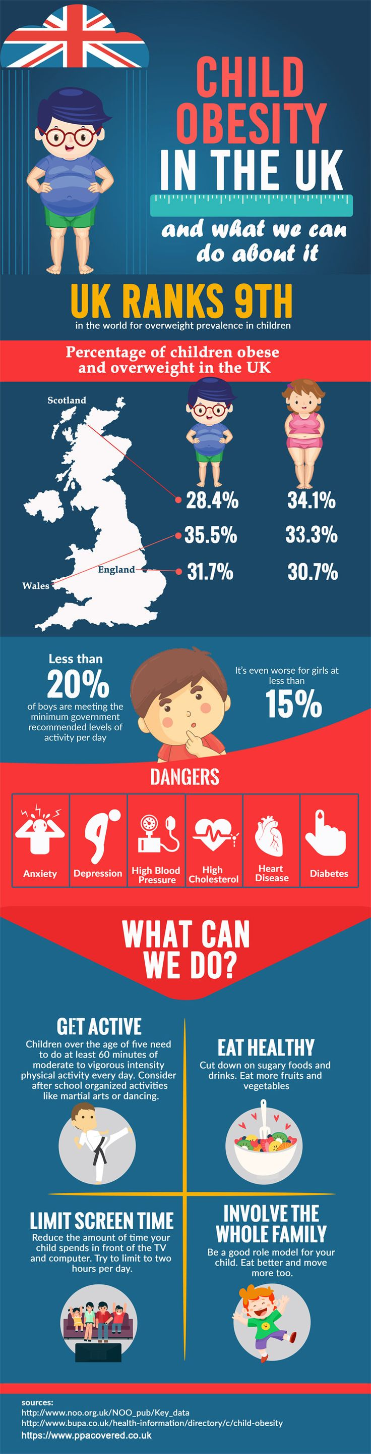 Children in the United Kingdom are heavier than ever. The United Kingdom ranks ninth overall in the world for overweight children.  Being overweight and obese is dangerous for your overall health. It causes high blood pressure, high cholesterol, heart disease, and diabetes. These conditions also have mental effects as well. Here are some more stats on obesity in children in the UK and what we can do about it. #infographics