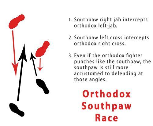 Orthodox Southpaw Race