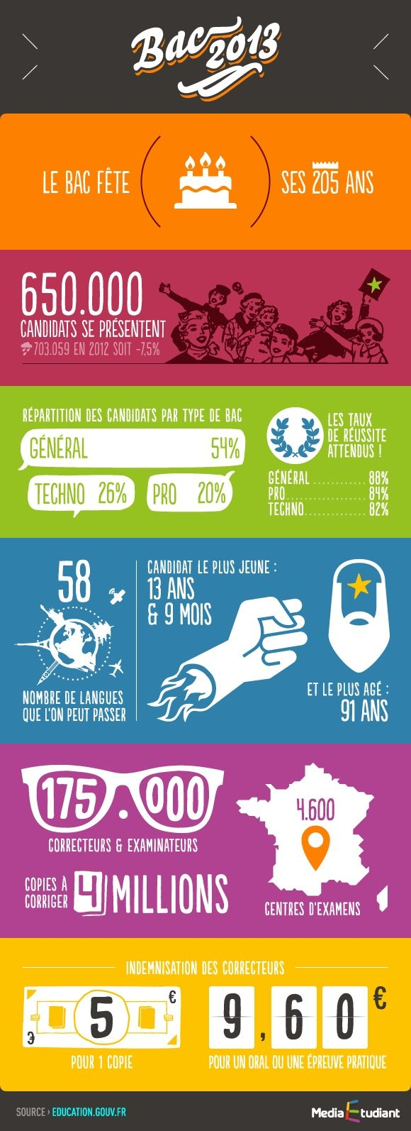 This image for upper level students provides information about the exam all French high school students must take to get into college. #école #France
