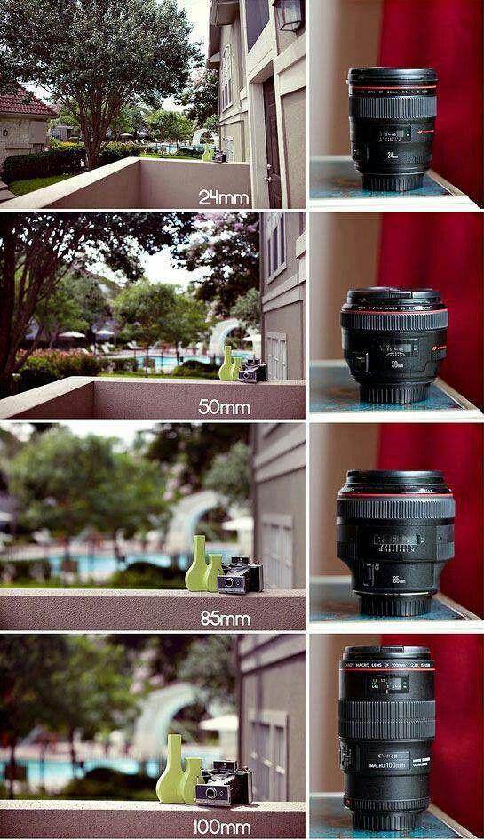 Interessante olhar sobre o range de cada lente...