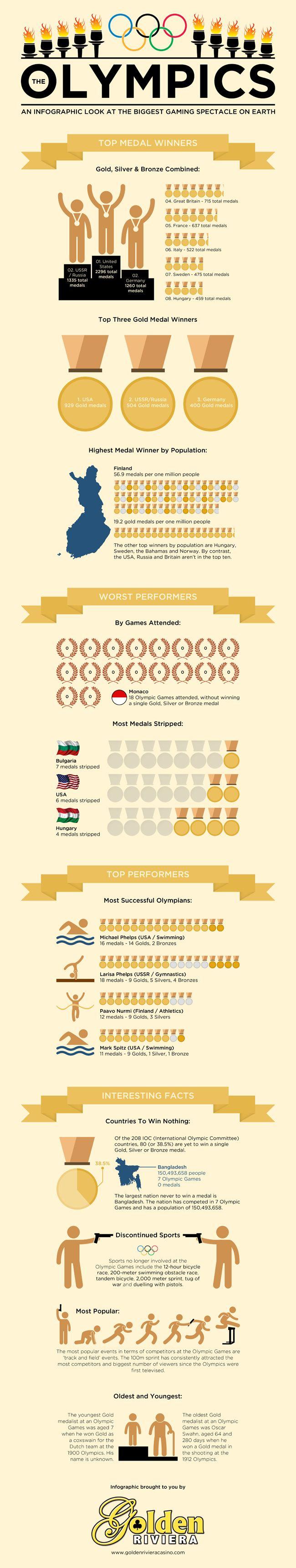 2012 Olympics Infographic