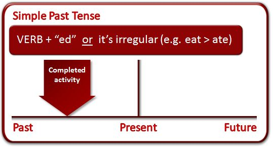 What Is the Past Tense? (with Examples)   The   past tense   describes a past event or a state of being. For example:      ·          I ju...