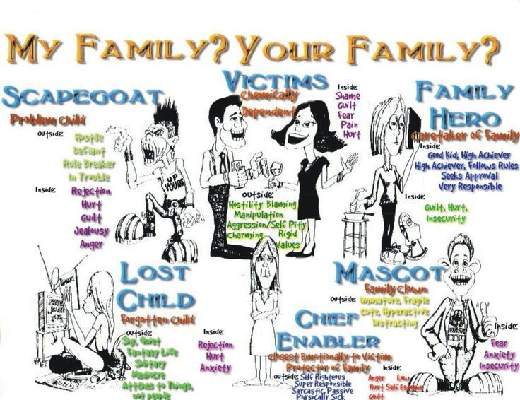 Dysfunctional Family Roles Dysfunctional Family Dysfunctional