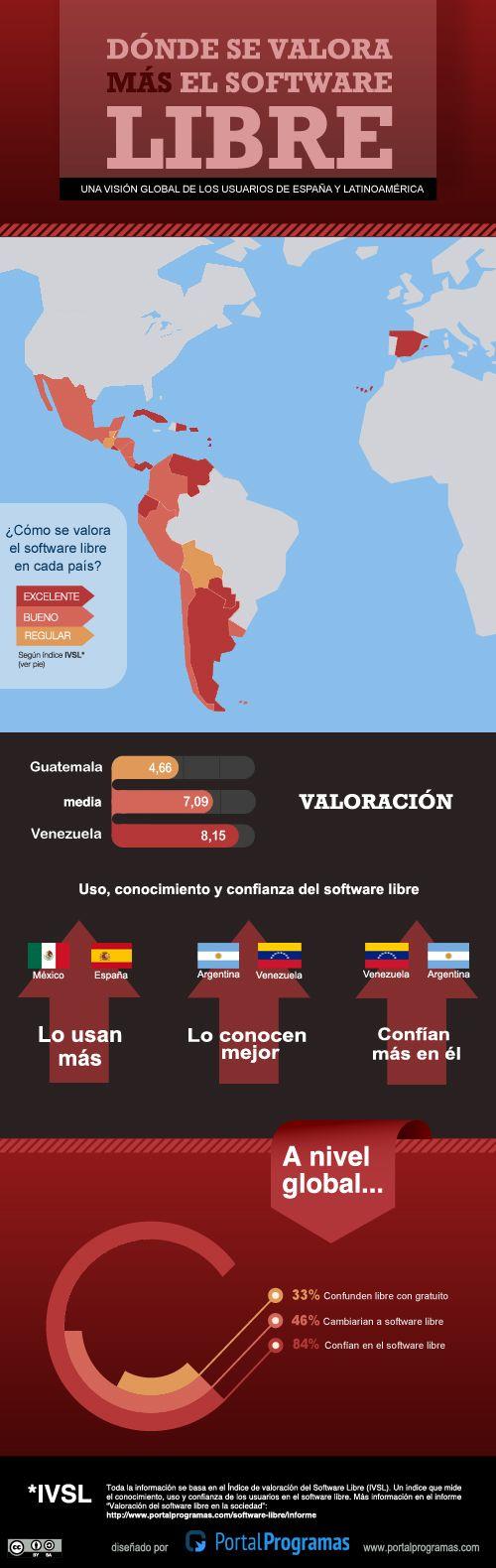 Los países donde se valora más el #softwarelibre #Infografía http://www.portalprogramas.com/milbits/informatica/paises-donde-se-valora-software-libre.html