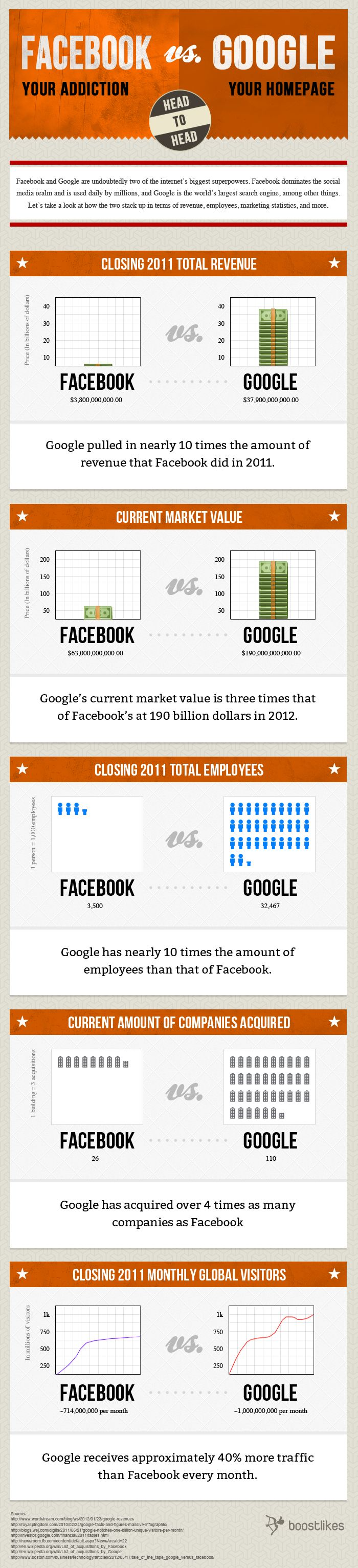 [Infographic] Facebook vs Google