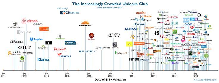 "Jesse Colombo on Twitter: ""#Tech #Bubble 2.0 update - The Increasingly Crowded Tech Unicorn Club: https://t.co/DEZKVhq7Ce https://t.co/hPf262YRkM"""