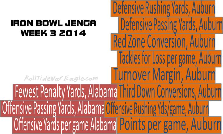 Iron Bowl Jenga, How #Auburn and #Alabama look in Week 3. Great comparison of eleven stats! ~Check this out too ~ RollTidWarEagle.com for great sports stories that inform and entertain. and Train Deck is FREE online tutorial to learn the rules of the game we love #CFB #WarEagle