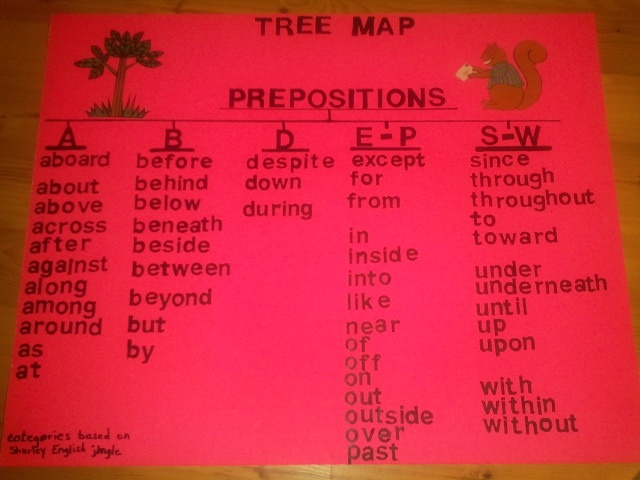 Tree Map/Prepositions-classifed based on verses in Shurley ...