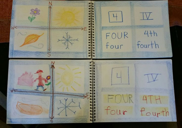 Number 4, Four Seasons and Four Compass Points